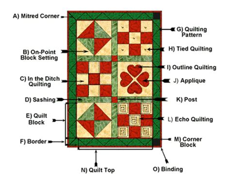 Quilt Terms by Anatomy Of A Quilt
