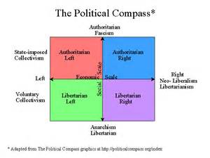 Landscape Scale Definition Definition Of Left Right Libertarian Etc Politics