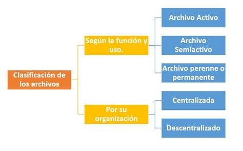 clasificacion de imagenes informativas clasificaci 243 n de los archivos 191 c 243 mo se clasifican