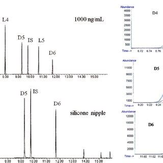 (pdf) determination of siloxanes in silicone...