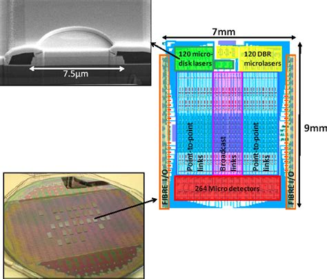 photonic integrated circuits on silicon silicon photonic integrated circuits made using wafer scale technology spie homepage spie