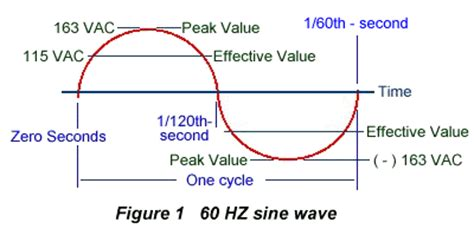 capacitor effect on sine wave the voltage doubler circuit used in microwave oven high voltage systems