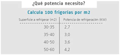 calculo de frigorias por metro cuadrado 191 necesitas instalar aire acondicionado en casa
