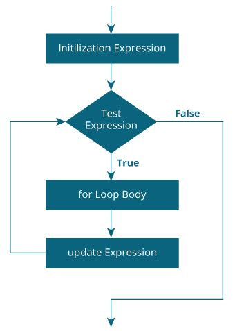 loop flowchart java for loop with exles