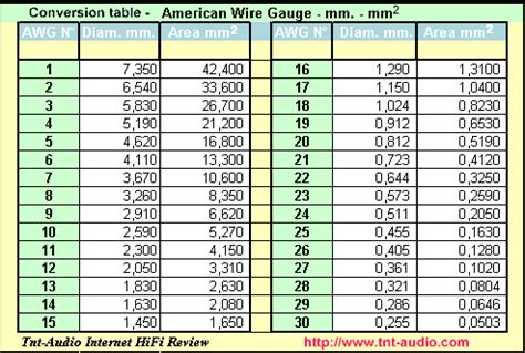 awg conversion table
