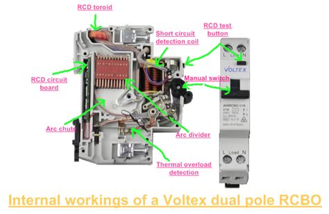 cycloflow what are elcb rccb rcbo and rcd s