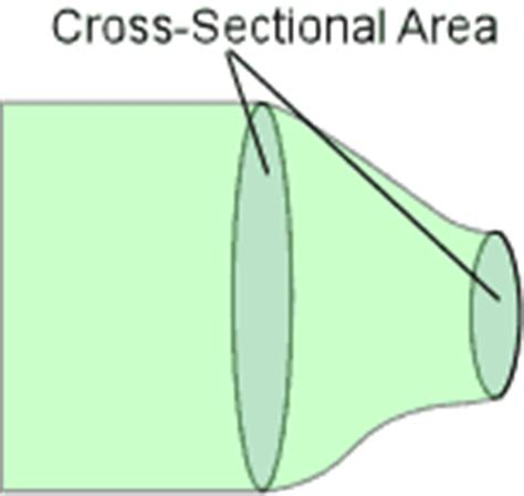 conduit cross sectional area glossary of terms used in nanotubes module