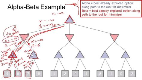 step by step alpha beta pruning youtube