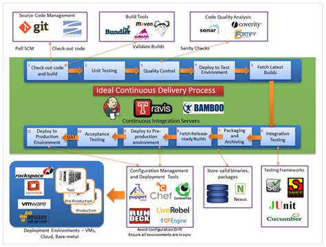 Home Network Design Examples by Devops Continuous Integration Ci Continuous Delivery