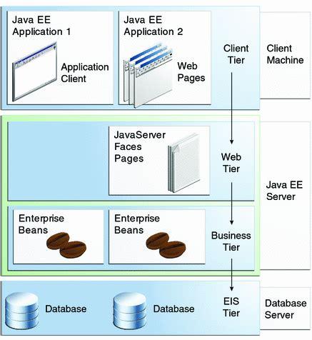 tutorial java enterprise application distributed multitiered applications the java ee 6 tutorial