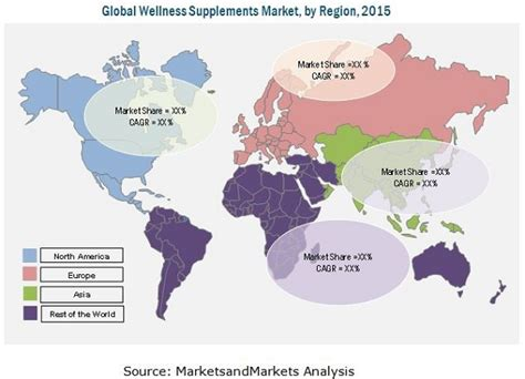 supplement market wellness supplements market by product food intolerance