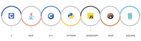 best language your guide to the best iot programming languages