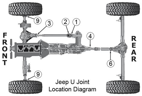 Jeep U Joint 4x4 Four By Four Four Wheel Drive 4wd 2wd Drivers Club