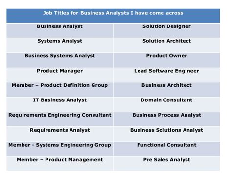 Titles Consulting Post Mba by Titles For Business Analysts