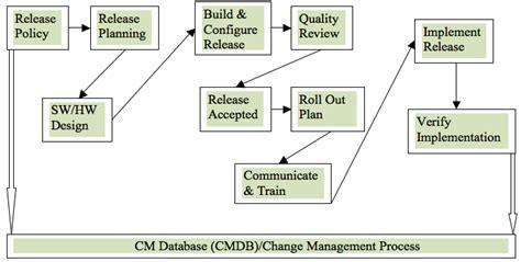 19 itil release management plan template troysblog file