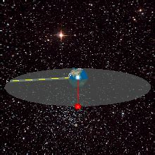 geostationary orbits (side view)