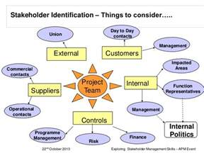 exploring stakeholder engagement