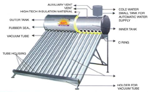 Hse Solar Water Heater solar water heater everything you should about it gaslpperu