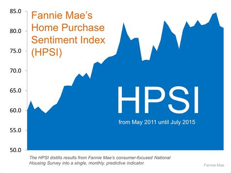 Fannie Mae Address Lookup Fannie Mae Introduces Home Purchase Sentiment Index