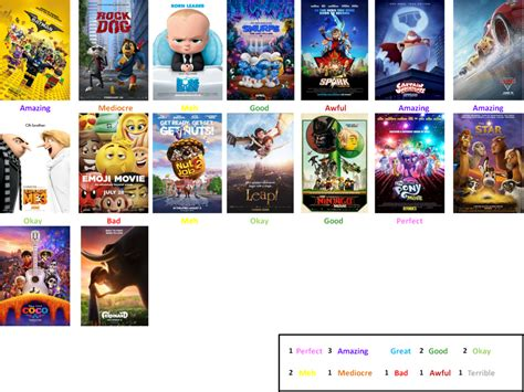 film 2017 cartoon 2017 animated films scorecard unfinished by