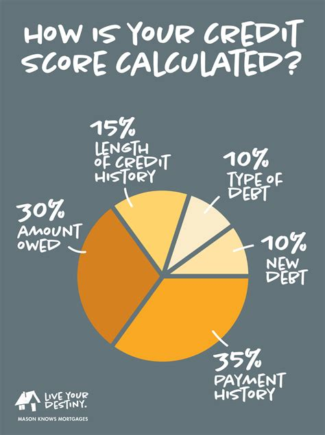 says how your credit score is calculated desteni