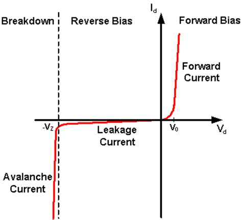 static forward voltage of a diode how a diode works