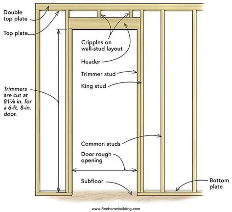 Framing An Interior Wall With A Door How To Frame An Interior Wall With A Door Opening 4 Photos 1bestdoor Org