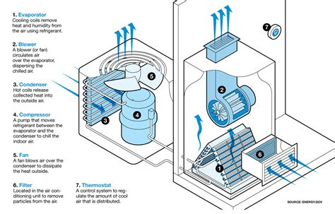 What Is A Vrv Air Conditioning System by What Is The Function Of A Compressor In An Air