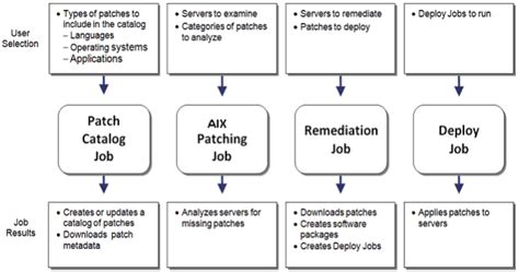 Bladelogic Patch Management by Bladelogic Patch Management Bmc Client Management Patch Management And New Features 51815 Patch