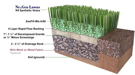 French Drain k9 synthetic grass for dogs nexgen lawns