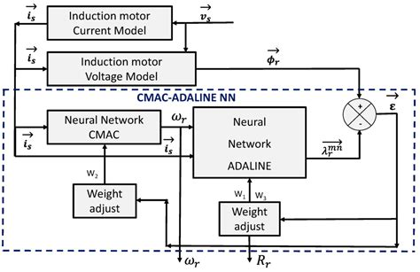 linear induction motor simulink linear induction motor genetic algorithm 28 images optimum induction motor speed technique