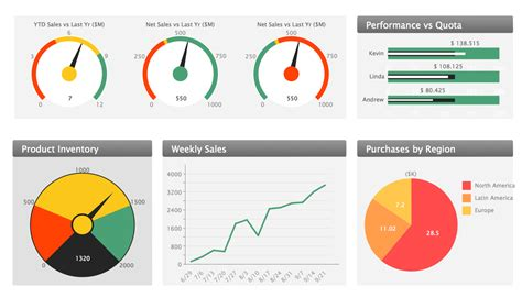 sales dashboard template data visualization software