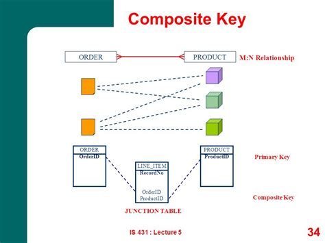 repository pattern composite key systems analysis design ppt download