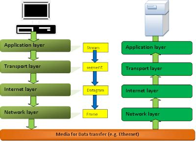 tcp/ip model (explained with diagram) ~ articles world