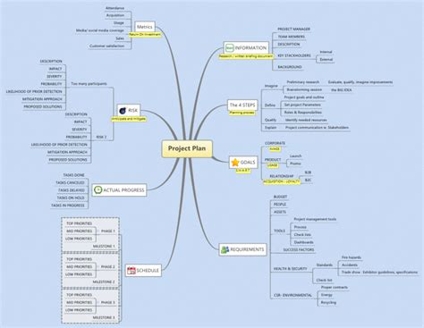 xmind project planning with xmind mind map biggerplate