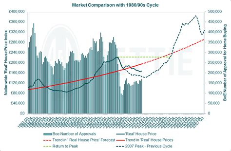 housing market cycle housing market cycle where are we now rettie co blog