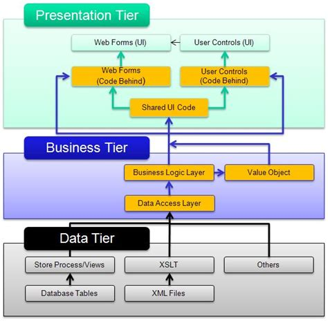 application design layers three layer architecture in c net codeproject