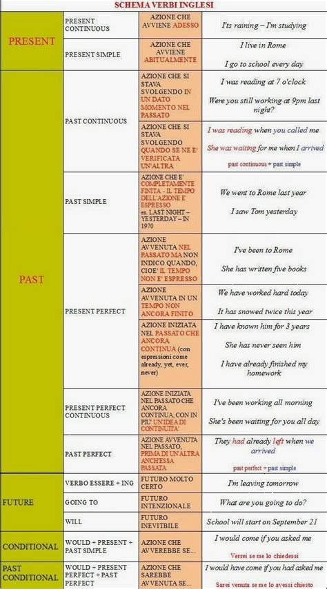 tavola verbi irregolari inglese tavola tempi verbali inglese 28 images i paradigmi