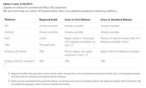 Office 365 Outlook Focused Inbox Focused Inbox Pre Outlook Automaticky Rozdel 237 Poštu Podľa