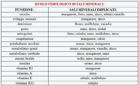 cromo negli alimenti sali minerali