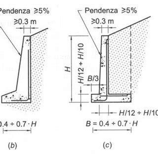 Muri A Mensola Pdf Il Progetto Dei Muri Di Sostegno
