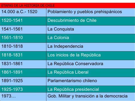 historia de chile wikipedia la enciclopedia libre ir a fundacioncl inicio pedro lira wikipedia la