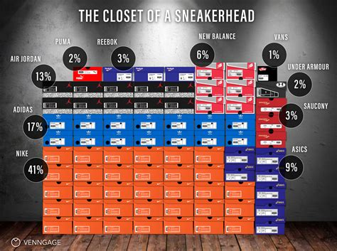 The Brand Closet by What Brands Do Sneakerheads Most Infographic Venngage