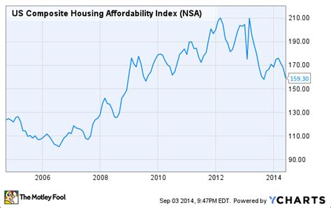 housing affordability index mortgage rates which loans give you the best deal the motley fool