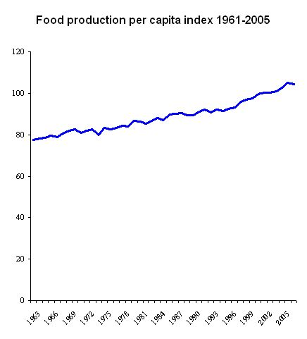 file food production per capita 1961 2005 png wikimedia commons