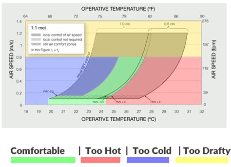 thermal comfort scale ashrae standard 55 thermal comfort assessment with simulation