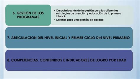 Diseño Curricular Dominicano Nivel Inicial Estructura Dise 241 O Curricular Nivel Inicial Revisado Y Actual
