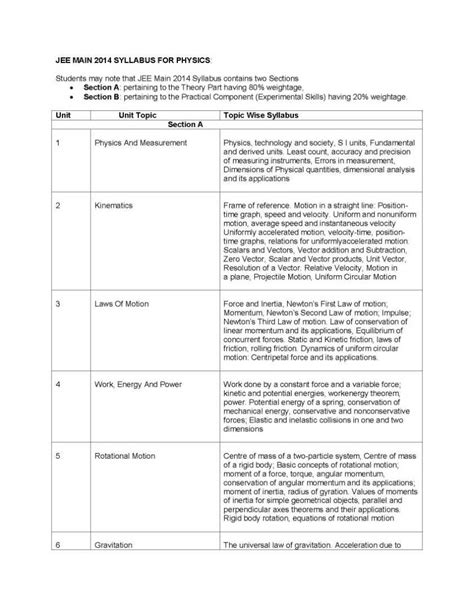 paper pattern of jee mains 2016 jee main 2018 syllabus application form exam pattern
