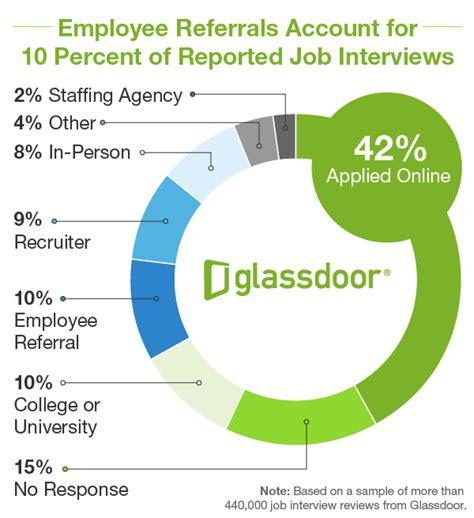 interview sources matter  hiring exploring