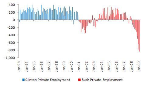 job creation bush vs obama national review bush vs clinton unemployment reflections of a rational